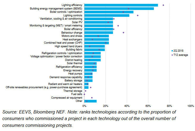 Bar graph of uptake of energy efficiency technologies