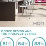 Photo of HON workplace furniture, with circle graphs below