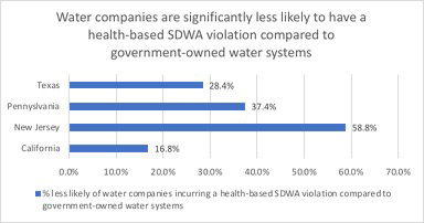 Bar graph of SDWA coompliance of water systems