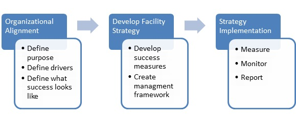Figure 1: Strategic Planning Process