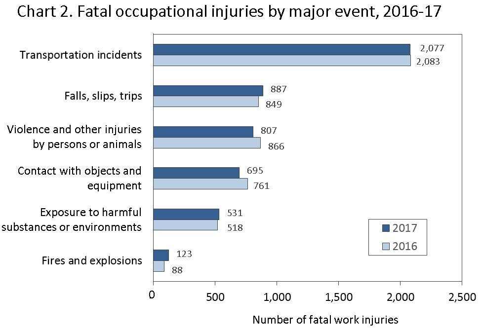 Workplace fatalities graphic from BLS