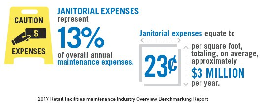 PRSM infographic from retail FM janitorial best practices report