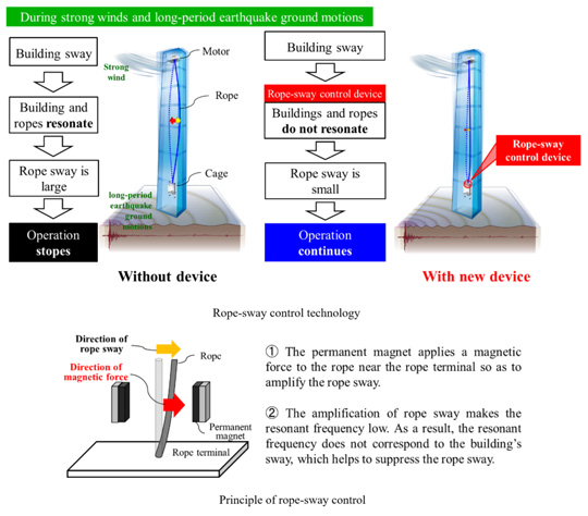 Graphic of Mitsubishi Electric rope-sway control device for high-rise elevators