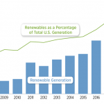 NREL bar graph showing growth of US renewable energy generation