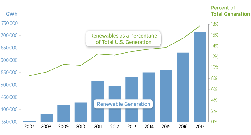 DOE report reveals trends in US, global renewable energy growth