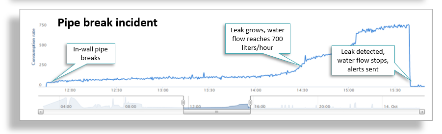 Graph of leak detection device identifying a pipe break incident