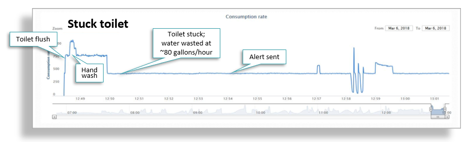 Graph of leak detection analysis of a stuck toilet