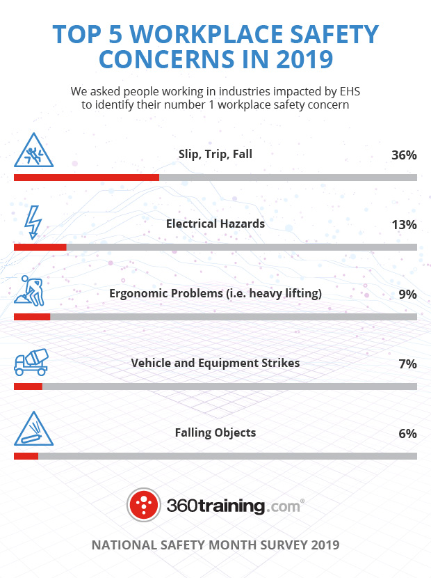 360training.com graphic about top 5 workplace safety concerns