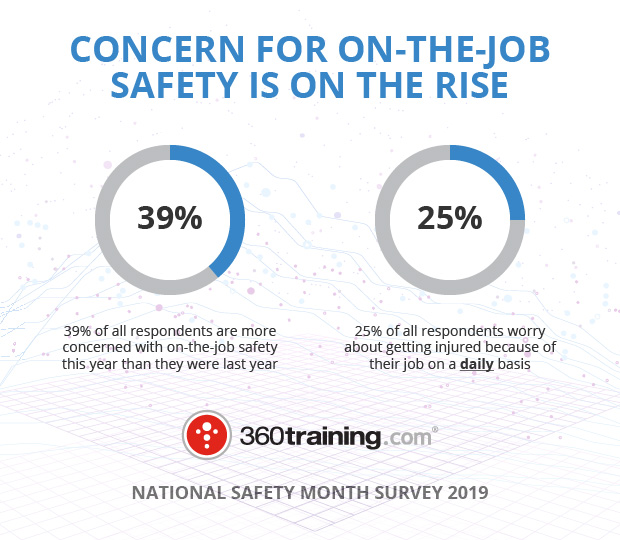 360training.com graphic about concern for on-the-job safety