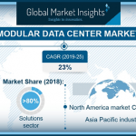 Global Market Insights modular data center market graphic