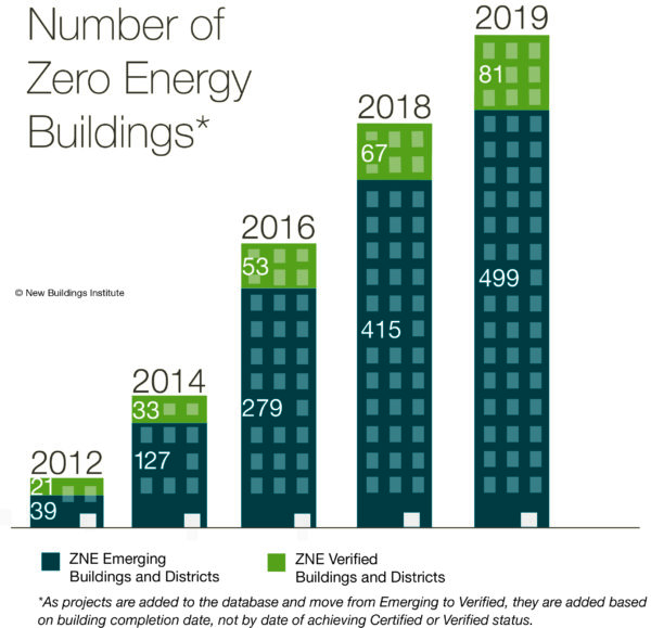 NBI bar graph of yearly count of zero-energy buildings