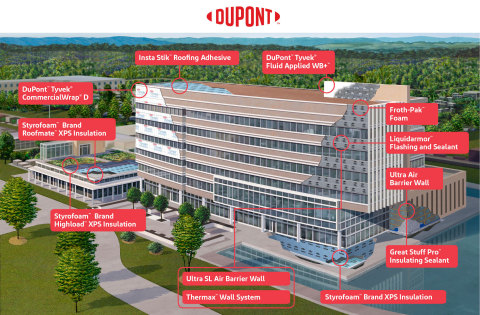 Graphic of DuPont PBS's thermal, water and air barrier products for the building envelope