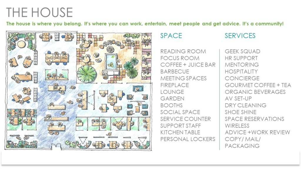 "Figure 3: The forecast direction raises the likelihood of workplaces becoming more like an academic's ""common room"", a mix of social and work-related elements leveraging our best thinking on community, discussion, nature, wellness and emerging technology. Places designed to celebrate people being together."
