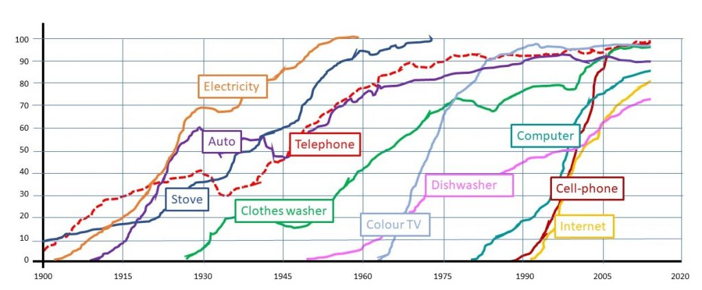 Figure 2: Furthermore, the adoption of new products and services continues to accelerate with time, for example the telephone took 70 years to reach 80% adoption while the cellphone took only 15 years.