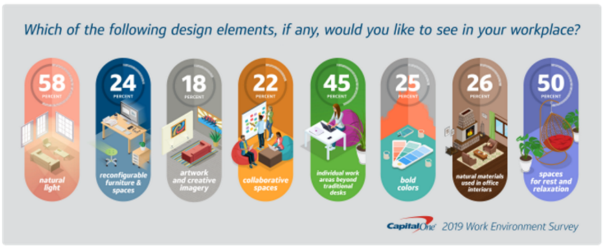 Capital One graphic on workplace design elements preferred
