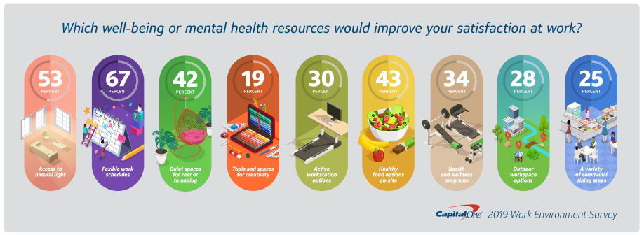 Capital One infographic on mental health resources