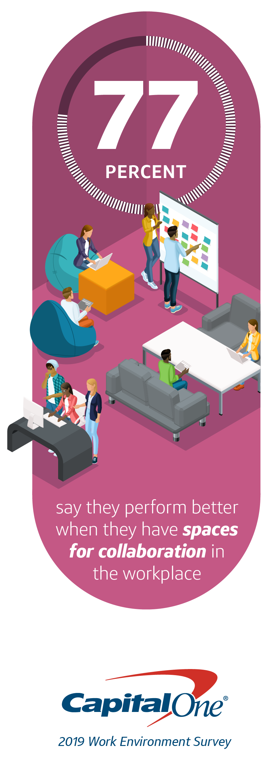 Capital One infographic on workplace design for collaboration spaces
