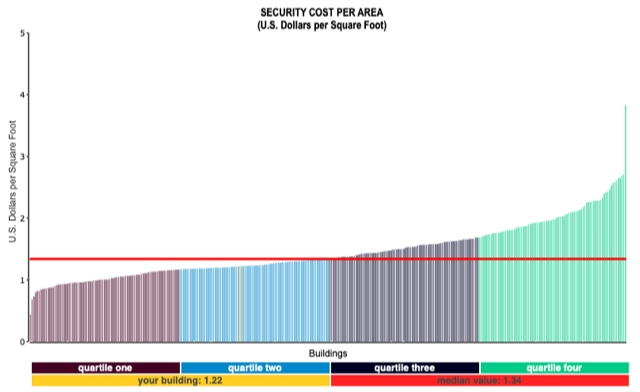 Figure 1 – Security Cost per GSF Filters: Type of facility: office Provided courtesy of FM BENCHMARKING