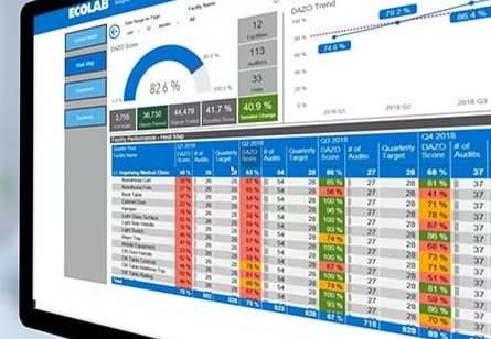 Screenshot of Ecolab Healthcare Digital Dashboard