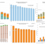 FEMP graphics on federal agency energy and water consumption performance data