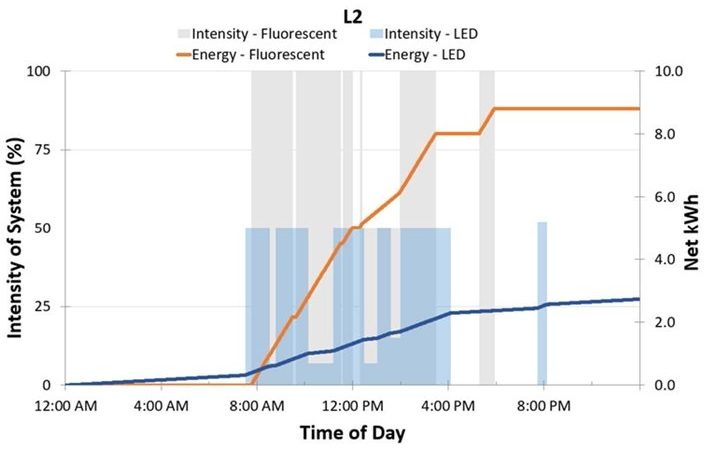 Lighting energy use graphic for DOE tunable LED lighting trial