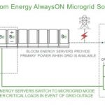 Bloom Energy AlwaysON Microgrid graphic