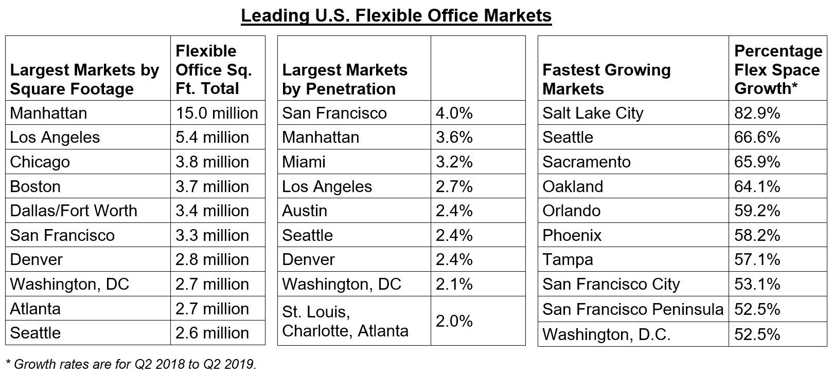 CBRE flexible office space table for US cities