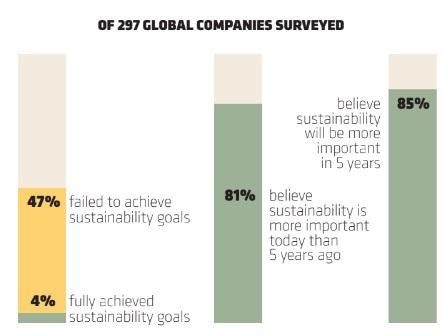 OF 297 Global Companies Surveyed