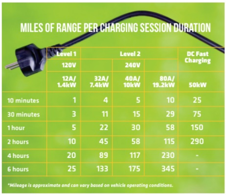 Figure 1: Miles of Range per Charging Session Duration