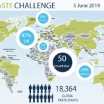 ISS infographic showing results of Zero Waste Challenge