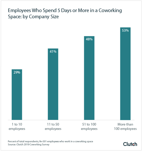 Clutch: days spent at coworking space
