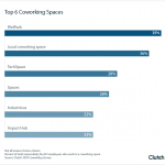 Clutch: Top 6 Coworking Spaces