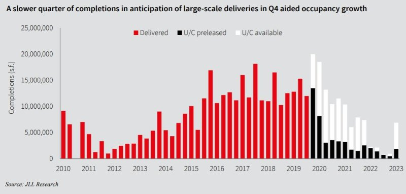 JLL graphic on large-scale office deliveries