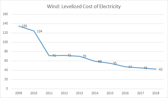 Fig. 1: Unsubsidized Wind Electricity: Levelized Cost of Electricity in the U.S., 2009-2018 (Average Cost per MWh over Life of Wind System) (LCOE)