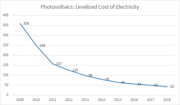 Fig. 2: Unsubsudized Photovoltaic (PV) Electricity: Levelized Cost of Electricity in the U.S., 2009-2018 (Average Cost per MWh over Life of PV System)