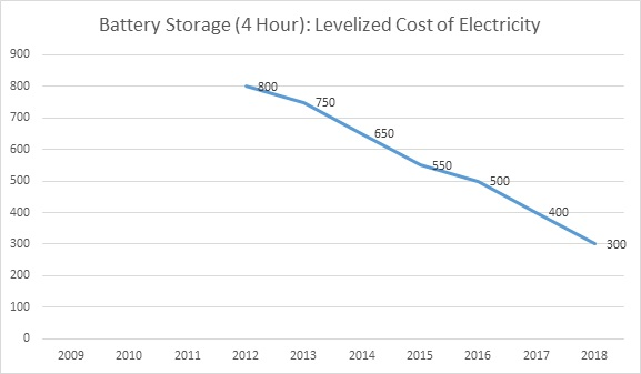 Fig. 3: Levelized Cost of Battery Storage Capacity (4 Hour) in the U.S., 2012-2018 (Average Cost per MWh of Storage Capacity over the Life of the Battery)