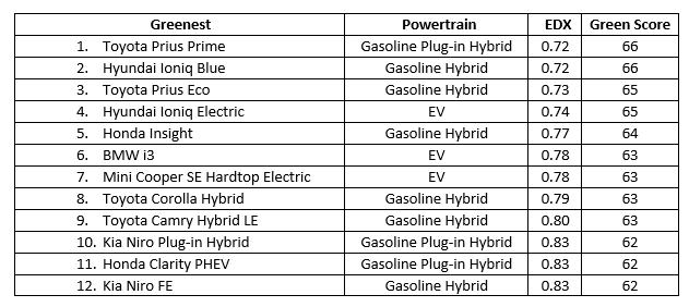 ACEEE Greenest vehicles list