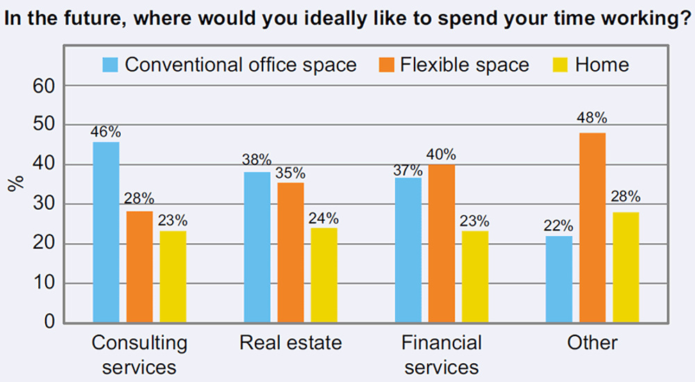 Gensler coworking preference graphic