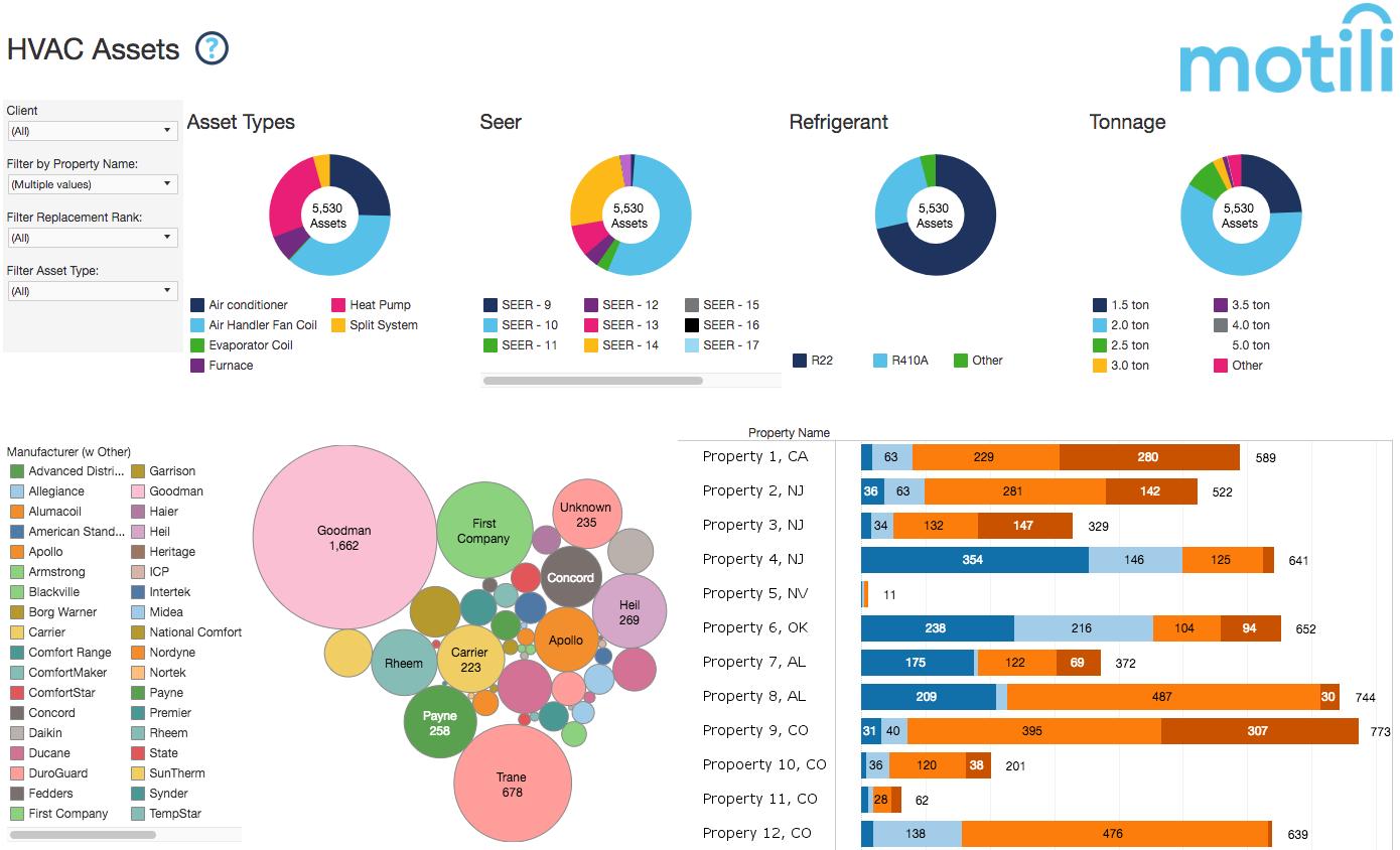 Motili Asset Tracking Report Screenshot