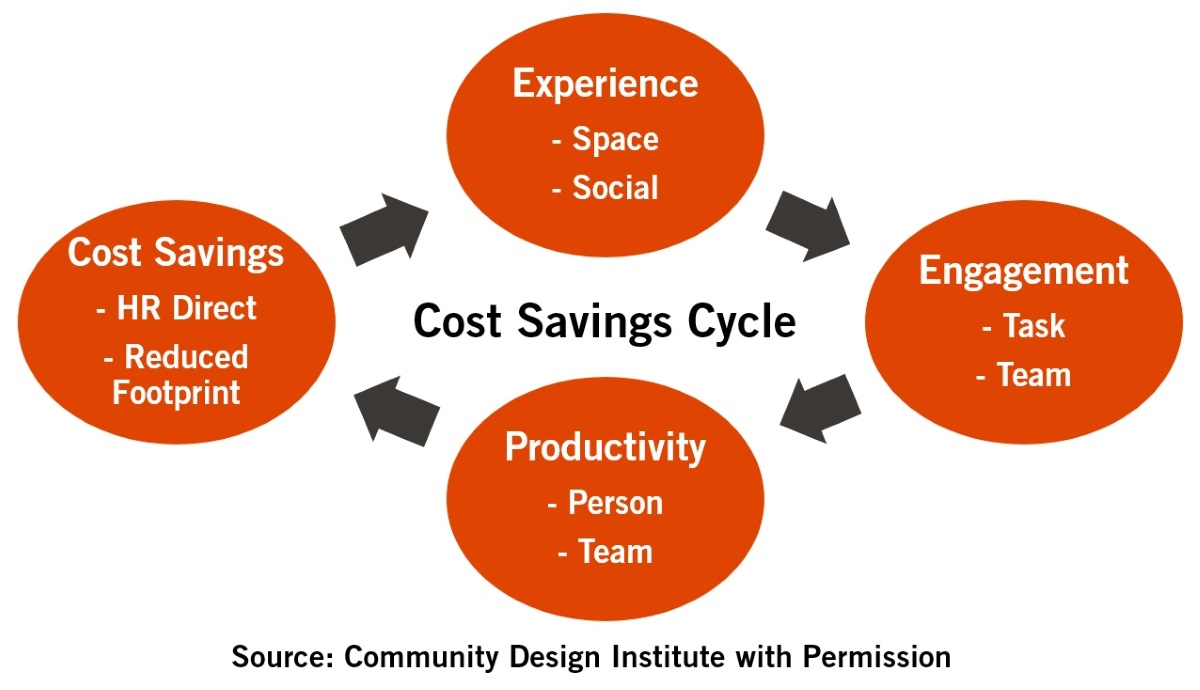 Figure 1: Cost Savings Cycle