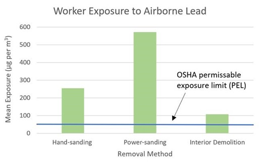 Figure 2. Typical leaded dust concentrations in workers' breathing zones during restoration and remodeling activities. (Data from U.S. Environmental Protection Agency, 1997)