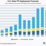 SEIA graphic about solar PV deployment