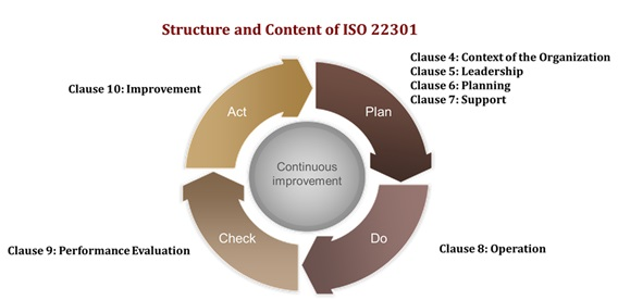 Figure 2: Structure and Content of ISO 22301