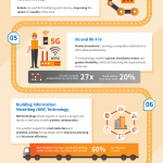UK Connect infographic on construction technology trends