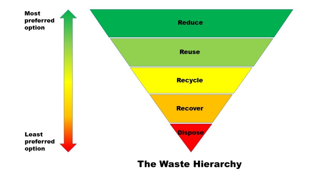 Figure 1: The waste hierarchy of most preferred to least preferred waste management actions. (From Zero Waste Network, 2020)