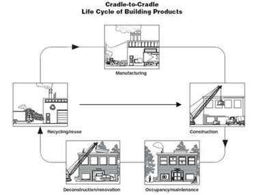 Figure 2: The impact of recycling and reuse on the lifecycle of building products.  (From USDA Forest Service, 2013).