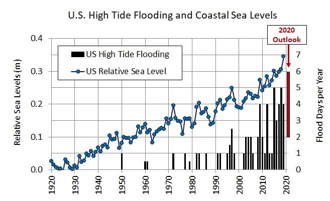 Figure 1: U.S. High Tide Flooding and Coastal Sea Levels. (From NOAA, 2020)