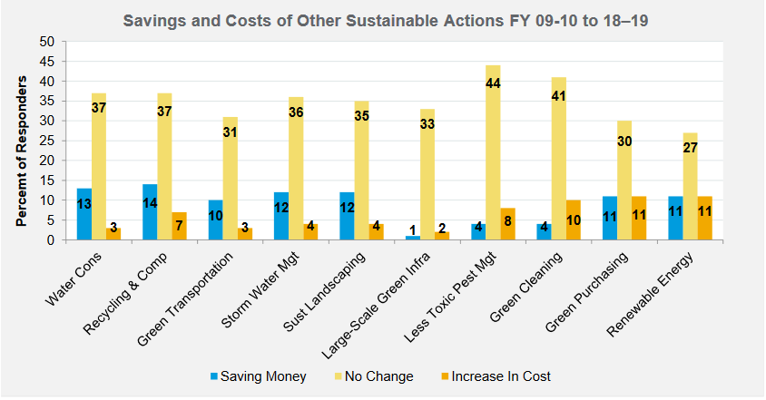 NY State bar graph on savings and costs of sustainable actions