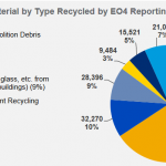 NY State pie graph on tons of material by type recycled