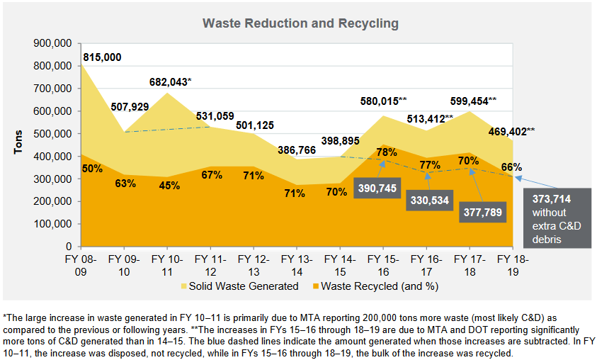 NY State graph on waste reduction